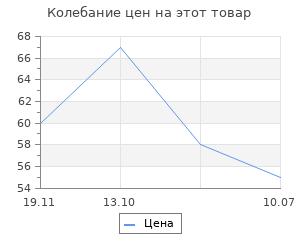 """Изменение цены на Сувенир Санки """"Тигр в шапке+елка"""", 10х8х4,7 см"""