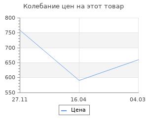 Изменение цены на Коврик Барс 65х28 см Brown