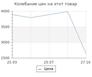 Изменение цены на Коврик  waves 90х150 (ZGWAVE9015)