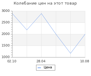 """Изменение цены на Коврик Vortex влаговпитывающий Samba """"Восточный ковер"""" 90x120 см (22418)"""