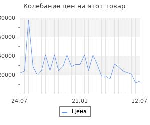 Изменение цены на Серьги SOKOLOV из золота с голубыми и синими топазами