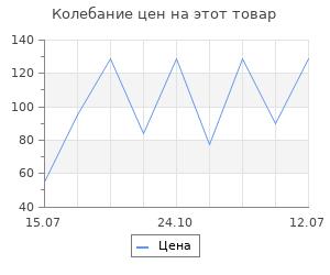 Изменение цены на Тарелка Домовой Голубые ирисы, 19см, стекло