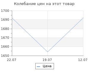 Изменение цены на Обои Victoria Stenova 988869 1,06*10м