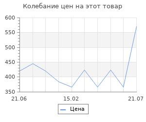 Изменение цены на Выйти замуж в Древней Руси. Буканев Н. Н.