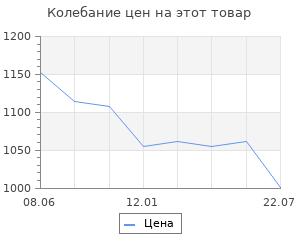 Изменение цены на Россия во мгле. Уэллс Г.