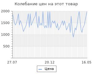 Изменение цены на Козырек Under Armour