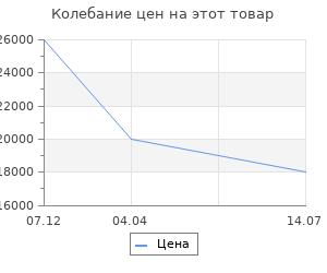 Изменение цены на Stilars Аксессуар для камина 20х65см (50-542L)