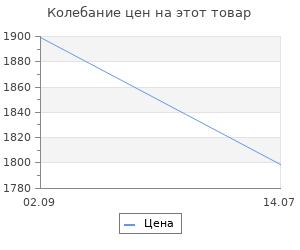 Изменение цены на Кочерга для камина Stilars (9.993А)