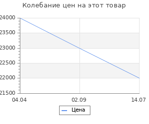 Изменение цены на Stilars Аксессуар для камина 25х73 см