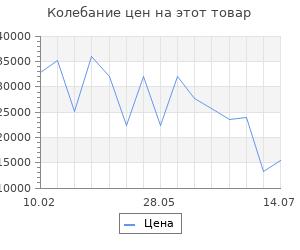 Изменение цены на Серьги SOKOLOV из золота с синими корунд (синт.)