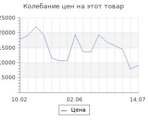 Изменение цены на Серьги SOKOLOV из золота с хризолитами и фианитами