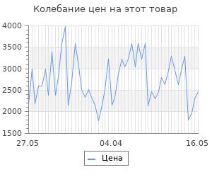 Изменение цены на Костюм спортивный ASICS