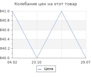 Изменение цены на Великая война и деколонизация Российской империи. Санборн Д.