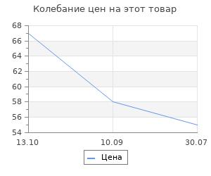 "Изменение цены на Сувенир Санки ""Тигр+елка"", 10х7х4,7 см"