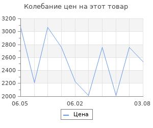 Изменение цены на Переулки старой Москвы. Романюк С.К.