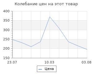 """Изменение цены на Шкатулка дерево для росписи """"Еловый лес"""" 6х12х12 см"""