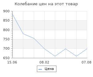 Изменение цены на Палачи ада. Звягинцев Александр Григорьевич