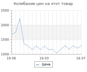 Изменение цены на Activator-30 vol