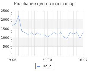 Изменение цены на Activator-40 vol