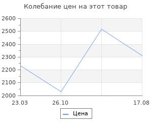 Изменение цены на От Кремля до Белого города. Романюк С.