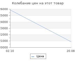Изменение цены на Кухонный гарнитур BTS