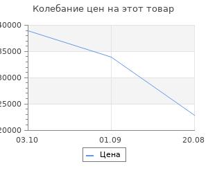 Изменение цены на Кухонный гарнитур Leko