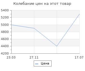 Изменение цены на Термогигрометр цифровой большой дисплей шампань RST