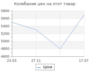 Изменение цены на Термогигрометр цифровой большой дисплей белый RST