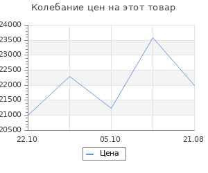 Изменение цены на Детская кровать  Банни Серый, велюр, 900 Х 2000 мм