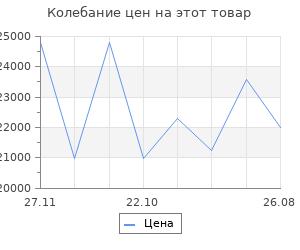 Изменение цены на Детская кровать  Микки Бежевый, велюр, 900 Х 2000 мм
