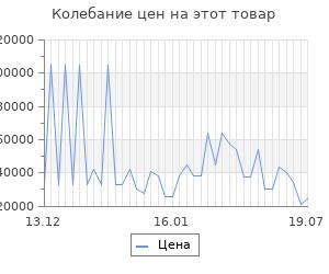 Изменение цены на Серьги SOKOLOV из золота с бриллиантами и белыми керамическими вставками