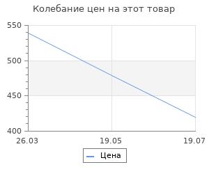 Изменение цены на Коврик придверный влаговпитывающий на пвх ребро 3:2 сер 60x90см Lider