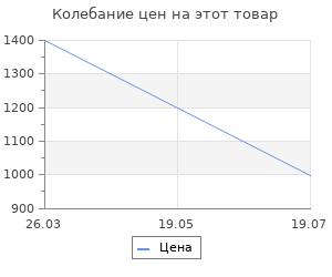 Изменение цены на Коврик придверный влаговпитывающий пвх ребро 3:2 антрацит 90x150см Lider