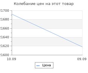 Изменение цены на Видеокарта MSI GeForce GTX 1050TI (4GT OC) 4G,128bit,GDDR5,1341/7008,DVI,HDMI,DP