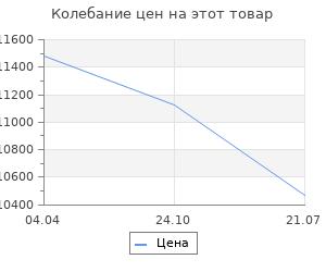 Изменение цены на Дверь душевая Sensea Dado 120х185 см