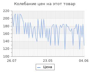Изменение цены на Сыр Oltermanni Легкий 17% 120г