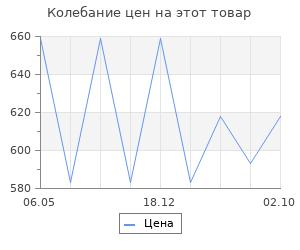 Изменение цены на Языческая Русь. Черная Л.