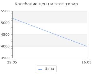 Изменение цены на Набор для камина марс АСК-38