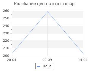Изменение цены на Вентс АНЕМОСТАТ АМ 125 ВРФ