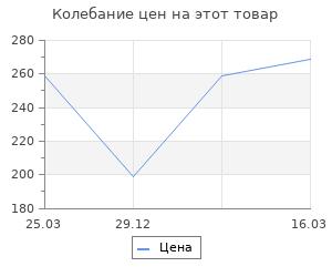Изменение цены на Кочерга Аск-38 (14089)