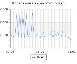 Изменение цены на Серьги SOKOLOV из золота с бриллиантами и чёрной керамикой