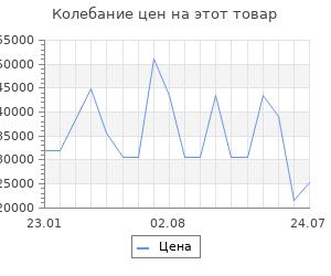 Изменение цены на Серьги SOKOLOV из золота с гранатами