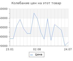 Изменение цены на Серьги SOKOLOV из золота с аметистами