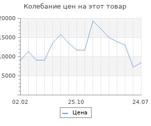 Изменение цены на Серьги SOKOLOV из золота с красными корунд