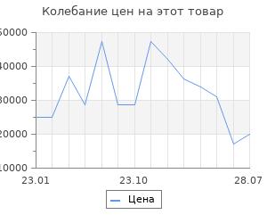 Изменение цены на Серьги SOKOLOV из желтого золота с ситаллами аметрин
