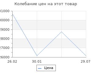 Изменение цены на Кухонный гарнитур БАРОНС ГРУПП Гамма - 2