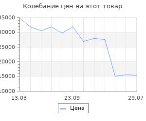 Изменение цены на Шкаф-купе Шарм-Дизайн Респект 150х60 ясень шимо светлый