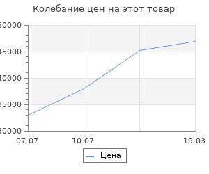 Изменение цены на Кондиционер Hisense AS-13UR4SVETG6G + AS-13UR4SVETG6W