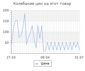 Изменение цены на Мыльные пузыри 1Toy Прыгунцы Т14363 100 мл в ассортименте