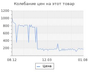 Изменение цены на Сыр Oltermanni Легкий нарезка 33%